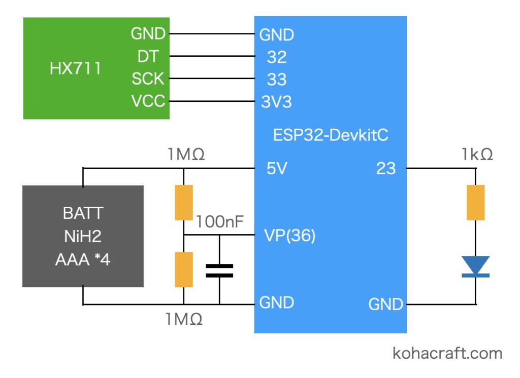 ESP32はかりのブロック図